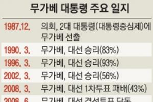 김일성 흠모한 무가베, 37년 철권통치 마침표