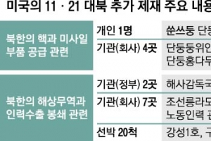 美, 北 해상무역 '원천봉쇄'