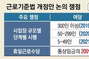 """여야 '근로시간 단축' 내년 7월 시행 합의…노동계 """"휴일임금 할증 줄여 근로법 개…"""