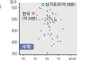 [단독] 한국 학생, 문제 푸는 속도는 세계 최곤데…