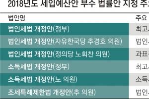 '법인세·소득세 인상' 팽팽…여야, 25개 예산부수법안 '접전'