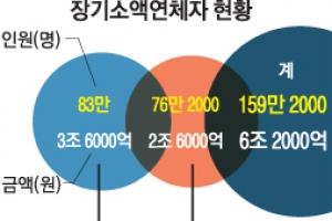10년 이상 소액연체자 159만명 빚 탕감