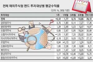 한 장 남은 달력… 배당주·해외주식형 펀드 '절정'