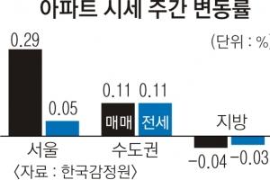 [아파트 시세] 관망세 확대에도 서울 0.29% 상승