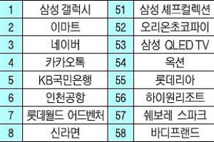 삼성전자 '갤럭시' 7년 연속 최고 브랜드 선정