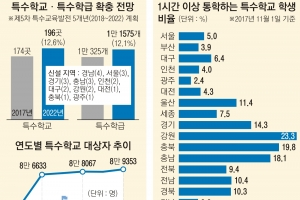 특수학교 22곳 신설… 장애학생 '장거리 통학' 없앤다