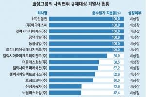 효성 겨눈 공정위 칼날… '재벌 손보기' 신호탄