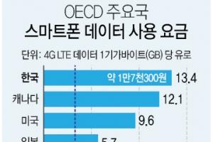 """""""한국 스마트폰 데이터요금 세계 주요 41개국 중 가장 비싸"""""""