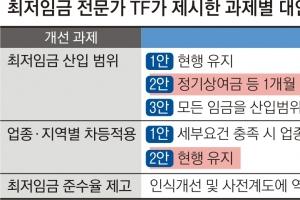 """경영계도 """"최저임금, 지역·업종별 차등 적용 어려울 듯"""""""