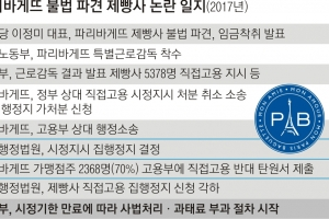 파리바게뜨 과태료 부과 착수…이의신청·별도소송 이어질 듯
