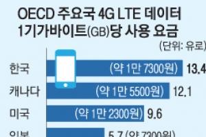 """""""한국 스마트폰 데이터요금 41개국 중 가장 비싸"""""""