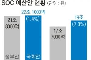 與도 지역구 SOC예산 '누더기 증액'… 증가율 9년 만에 최고