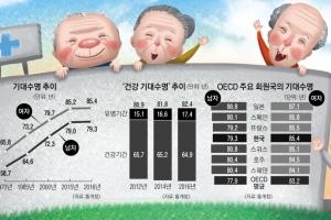 한국인 평생 17년 병원 '들락'… 男 음주·흡연 줄여 수명 늘어