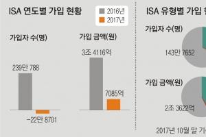 '만능통장' ISA 다시 찬밥 신세 되나