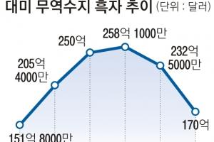 대미 무역흑자 5년 만에 200억 달러 '붕괴'