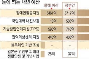 자살예방 '생명 지킴이' 50만명 양성…위안부 기록물 지원