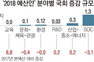 '국회 삭감'에도…복지 11.7% 늘었다