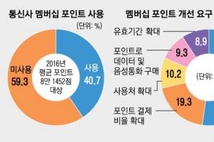 연말 또 '멤버십 포인트 소진 전쟁'… 통신사 사용처 확대 홍보는 하지만