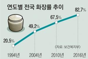 작년 사망자 82%  '화장'