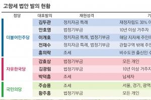 """""""균형 발전"""" """"출혈 경쟁""""… 고향세 빛과 그림자"""
