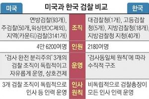[특파원 생생 리포트] 美 검사는 '박봉' 비정규직 샐러리맨