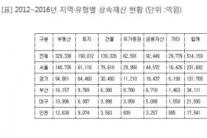 강남3구 상속재산 5년간 10조…서울의 43%, 전국의 20%