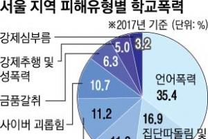 서울 학폭신고 작년보다 높아
