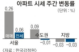 가격 안정세… 재건축 국지적 상승