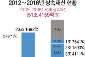 강남3구에 쏠린 '부의 대물림'