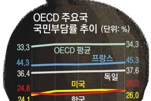 세금도 빚도 高高…대한민국 서민들만 '곡소리'