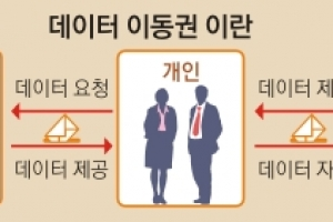 """""""당당히 받으세요"""" SNS 검색기록도…카드 사용 정보도"""