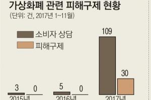 [단독] 가상화폐 피해 상담 20배 급증…구제받을 길 막막