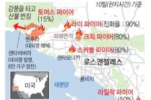 2주째 불타는 美캘리포니아… 산불 '새로운 일상' 되나