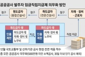 건설사 파산해도 근로자 임금 최고 1000만원까지 보증