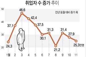 취업자 증가폭 두달째 30만명 미달…청년실업률 역대 최고