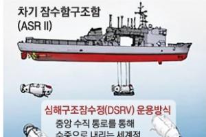 바닷속 500m 조난 잠수함 승조원 구조