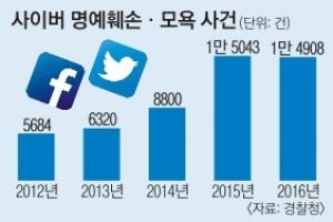 맹목적 비난·조롱…혐오가 낳은 '사이버 불링'
