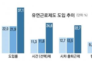 """""""일보다 아빠 역할 먼저""""…男 육아휴직 56% 급증"""