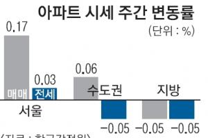서울 아파트값 상승폭 2주째 떨어져