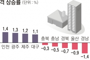 강남 아파트값 4.8%↑… 전국 평균의 5배