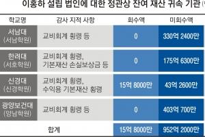 '사학 비리' 서남대 이홍하 '재산 대물림' 막을 길 열렸다