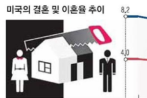 [특파원 생생 리포트] '이혼남=쪽박' 공식 깨는 美… 권리찾기 활발