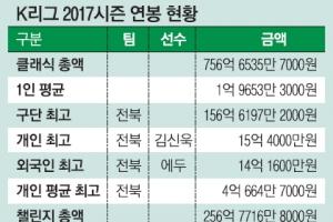 15억 4000만원 김신욱 156억원 전북 '연봉 킹'