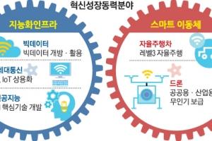 AI·드론·신약 '혁신 성장동력'… 일자리 55만개 만든다