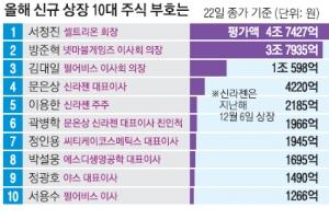 올 신규 상장 100억 이상 주식갑부 76명