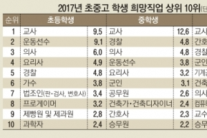 """중고생 절반 """"창업 관심""""… 법조 인기 '뚝'"""