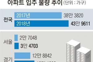 새해 아파트 44만 가구 '입주 쓰나미'