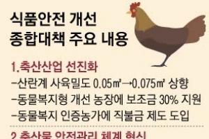 살충제 달걀 없도록… 동물복지형 축사로 바꾸면 보조금 30%