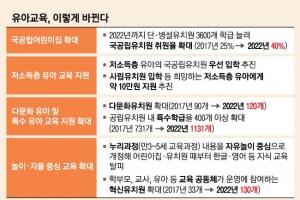 누리과정 영어교육 금지 검토…국공립 유치원 3600학급 확대