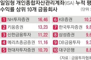 '일임형 ISA' 수익률 껑충… 정기예금의 4.5배